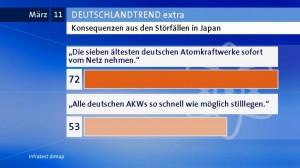 Infratest dimap; Konsequenzen aus den Störfällen in Japan.